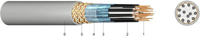 RS-2YCY PiMF Pair Wise Screened Data Transmission Cable with Overall Bare Copper Braiding