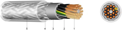 YSLYQY PVC Control Cable with Steel Wire Braiding