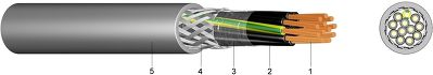 HSLCH FRNC Halogen-Free Control Cable with EMV-Optimised Braided Screen and Improved Fire Behaviour - FRNC